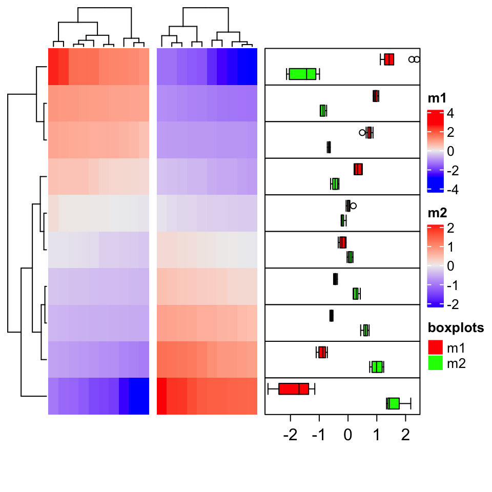Chapter 9 More Examples | ComplexHeatmap Complete Reference